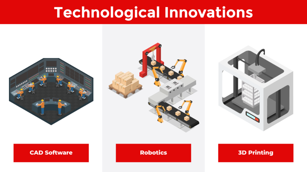 technological innovations in modular construction include CAD software, robotics, and 3D printing