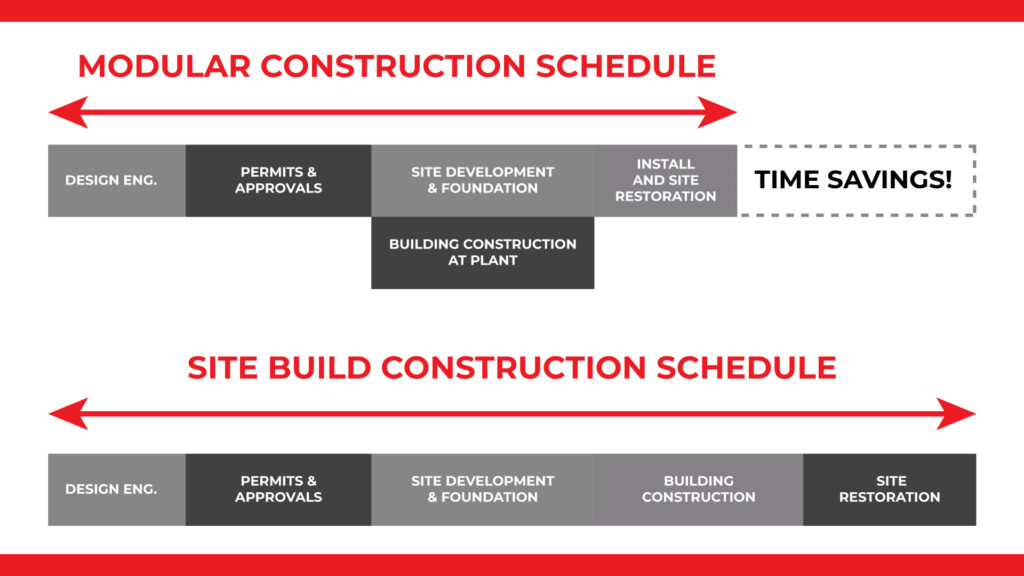 a chart showing the different timelines of modular construction and site build construction